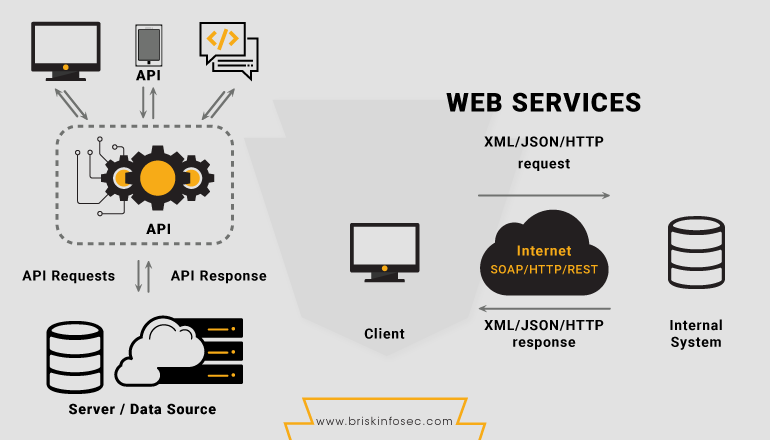 Corporate Approach to Penetration Testing on Web Services