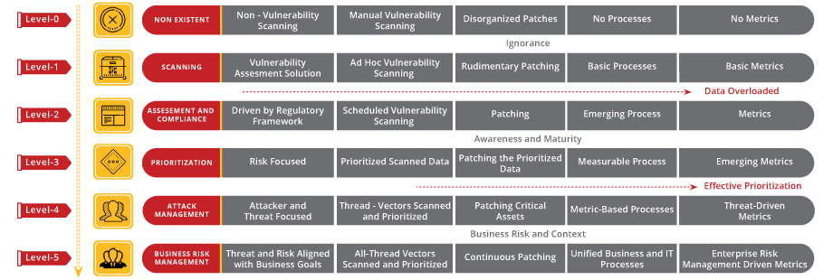 Threat Vulnerability Assessment
